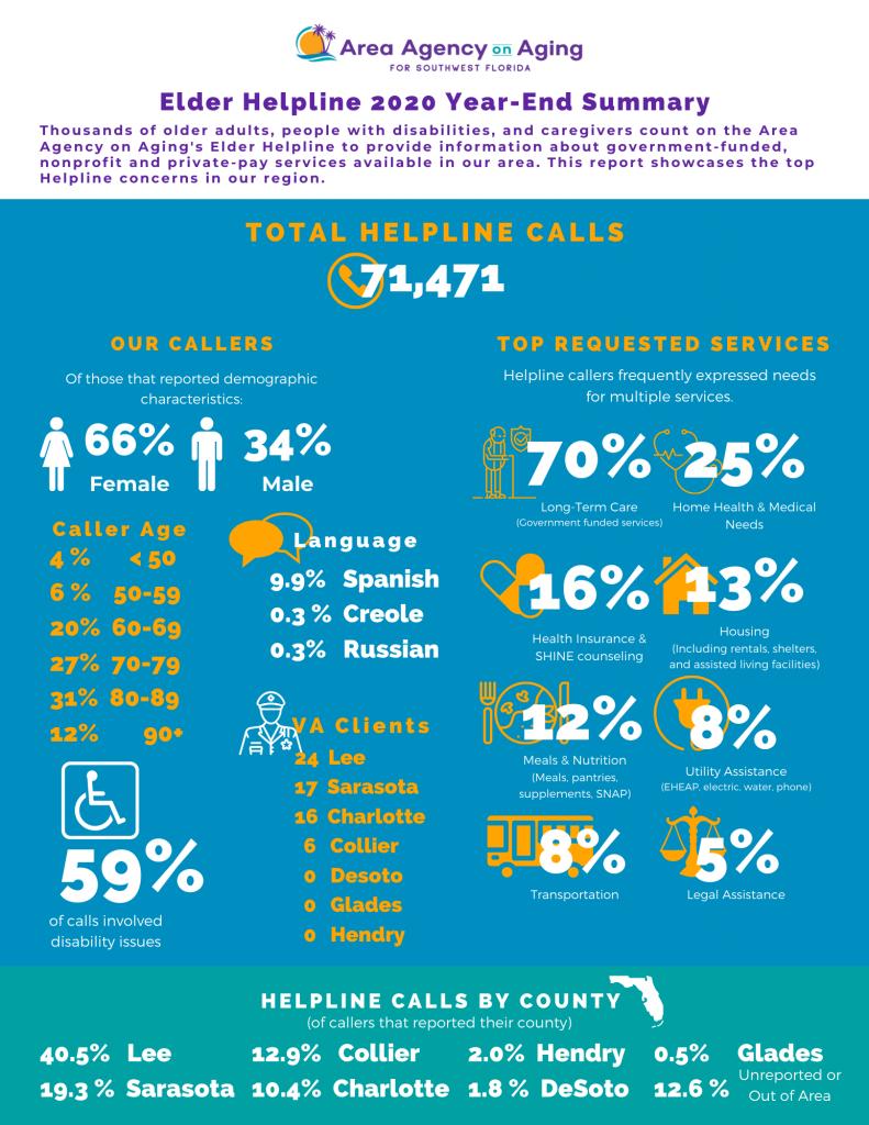 AAASWFL Helpline Summary 2020